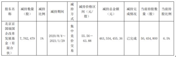 王府井股东京国瑞基金减持776.25万股 套现4.64亿