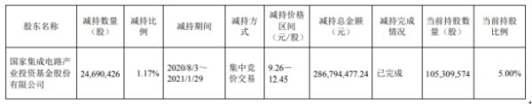 太极实业股东大基金减持2469.04万股 套现2.87亿