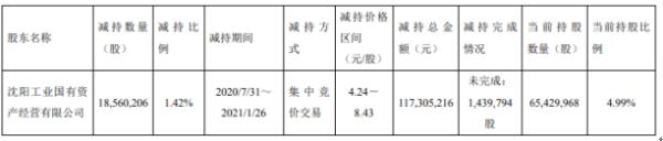 金杯汽车股东工业国有减持1856.02万股 套现1.17亿
