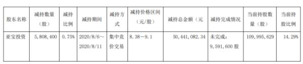 亚宝药业控股股东亚宝投资减持580.84万股 套现5044.11万