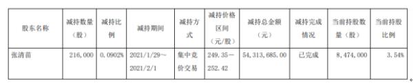 安井食品董事兼总经理张清苗减持21.6万股 套现5431.37万