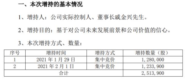 滨江集团董事长戚金兴增持251.39万股 耗资1096.06万