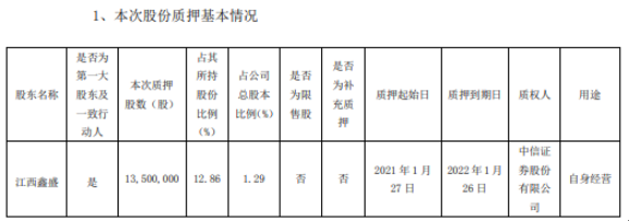 联创电子股东江西鑫盛质押1350万股 用于自身经营