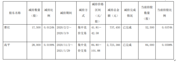信捷电气2名股东合计减持4.55万股 套现合计346.08万