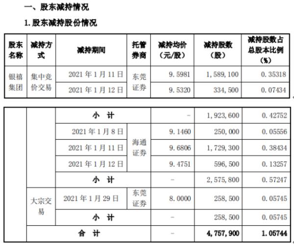 银禧科技股东银禧集团减持475.79万股 套现约4546.62万