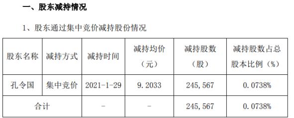 联发股份股东孔令国减持24.56万股 套现226万
