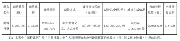 康隆达股东满博投资减持526.99万股 套现1.39亿