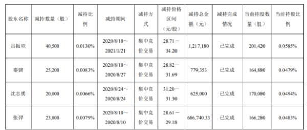 龙蟠科技4名股东合计减持10.95万股 套现合计330.83万