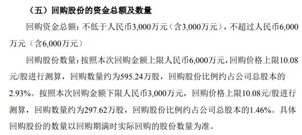 成邦股份将斥资不超过6000万元回购公司股份 用于员工持股计划