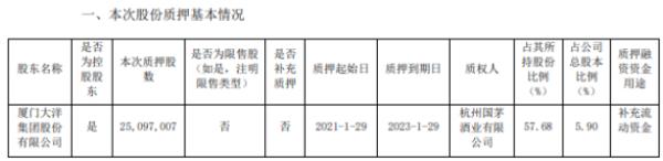 ST创兴控股股东厦门大洋质押2509.7万股 用于补充流动资金