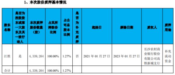 开元教育控股股东江胜质押433.93万股 用于补充流动资金