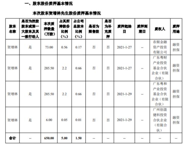 天和防务控股股东贺增林合计质押650万股 用于融资担保