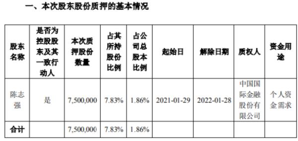 开立医疗控股股东陈志强质押750万股 用于个人资金需求