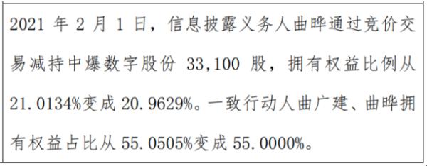 中爆数字股东曲晔减持3.31万股 权益变动后持股比例为20.96%
