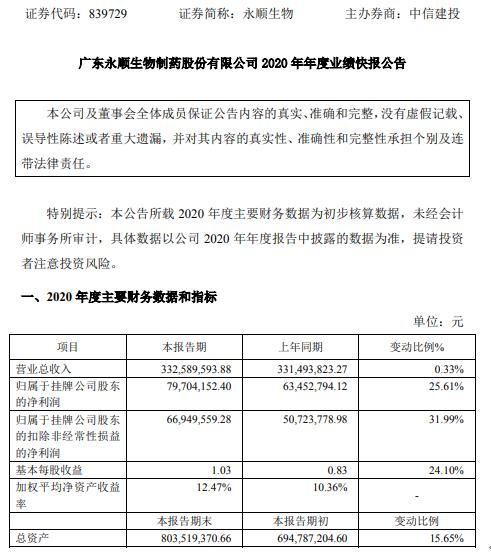 永顺生物2020年度净利7970.42万增长25.61% 毛利较高猪用疫苗销售收入同比增长