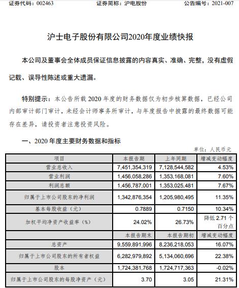 沪电股份2020年度净利13.43亿增长11.35% 汽车板市场需求持续好转