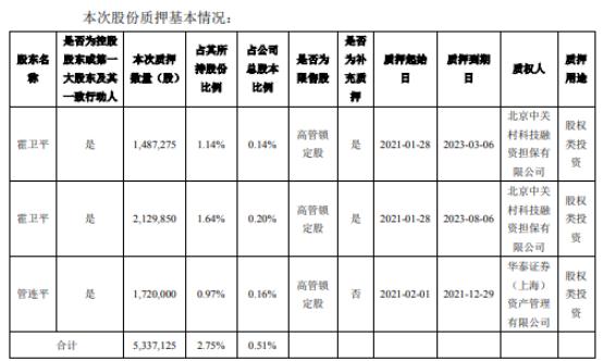 东方国信2名控股股东合计质押533.71万股 用于股权类投资