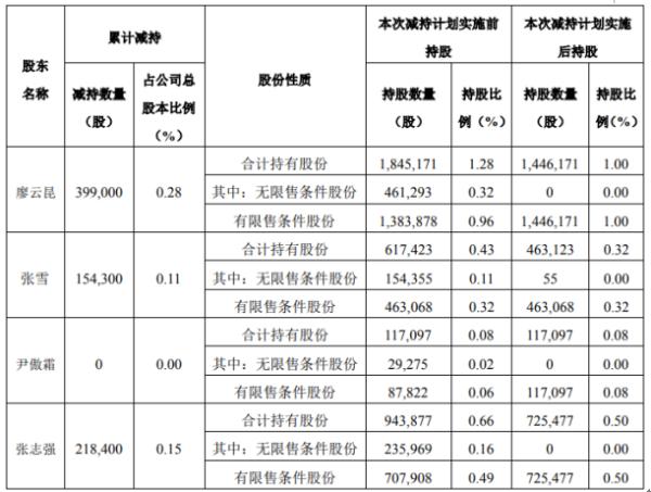 震安科技3名股东合计减持77.17万股 套现合计6926.78万