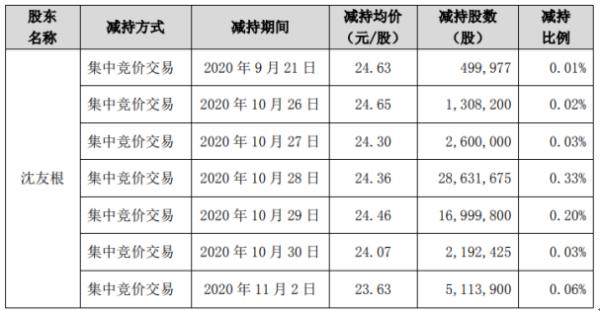 东方财富股东沈有根减持1.07亿股 套现28.83亿