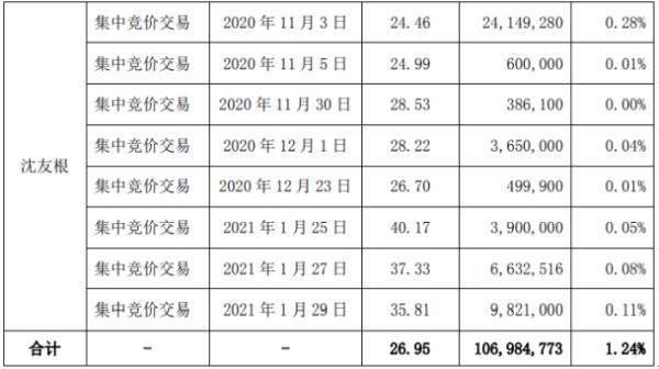 东方财富股东沈友根减持1.07亿股 套现28.83亿