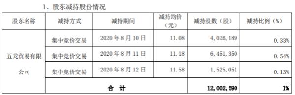 天虹股份股东五龙公司减持1200.26万股 套现约1.34亿