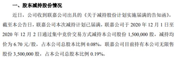 张家港行股东联嘉公司减持150万股 套现1005万