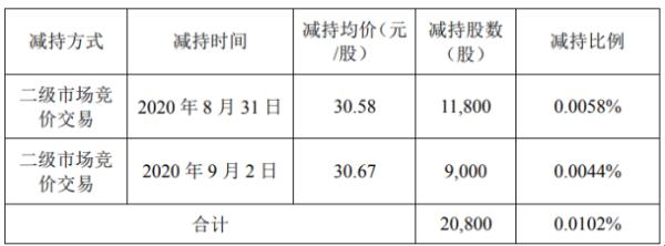 苏试试验股东鸿华投资减持2.08万股 套现约63.61万