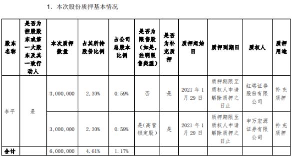 东土科技控股股东李平合计质押600万股 用于补充质押