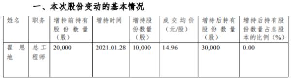金风科技总工程师翟恩地增持1万股 耗资14.96万