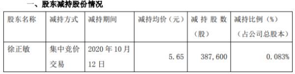 方正电机3名股东合计减持600万股 套现合计约4212万