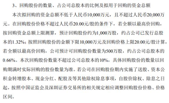 海特高新将花不超2亿元回购公司股份 用于股权激励