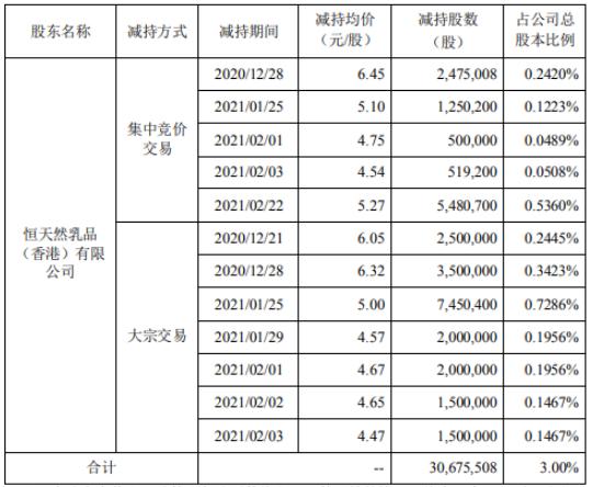 贝因美股东恒天然减持3067.55万股 套现约1.62亿
