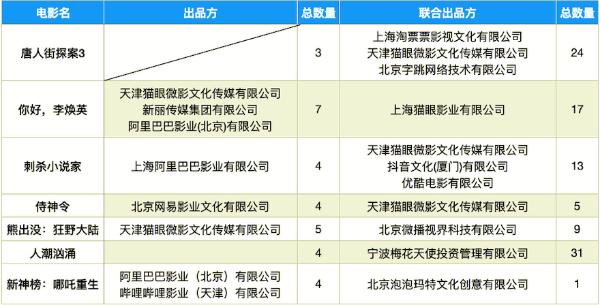 春节档票房超30亿,互联网资本新旧势力赛跑