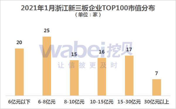 2021年1月浙江新三板企业市值TOP100 永安期货市值398亿元排第一