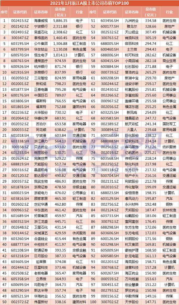 2021年1月浙江A股上市公司市值TOP100 海康威视市值5886亿元居榜首