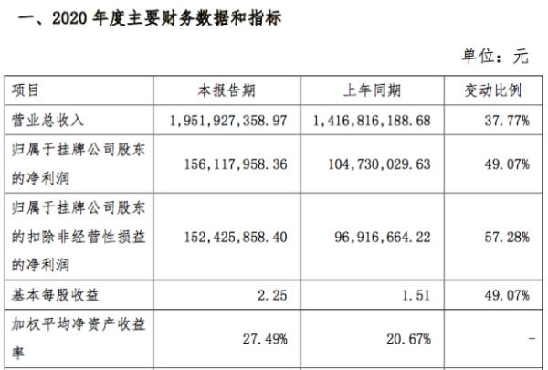 长虹能源2020年净利润1.56亿元同比增49%:国际高端客户订单增加