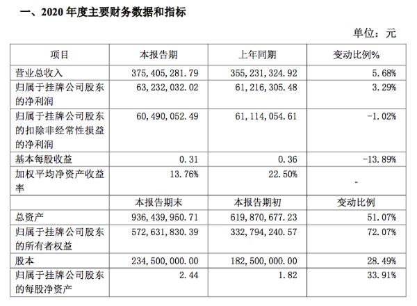 凯添燃气2020年净利润6323万元同比增3%:子公司并表所致