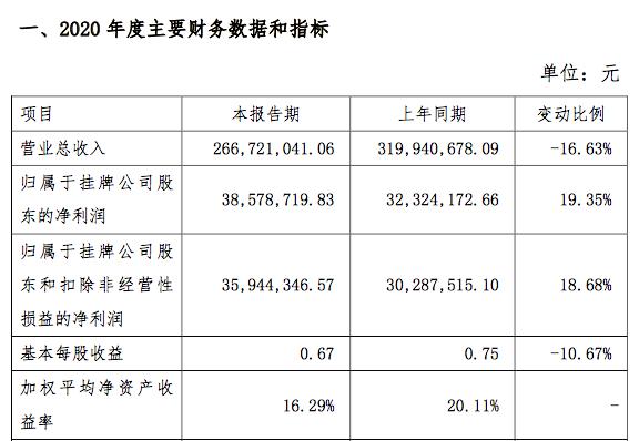 三友科技2020年净利润3858万元同比增19%:高附加值产品销售占比增加