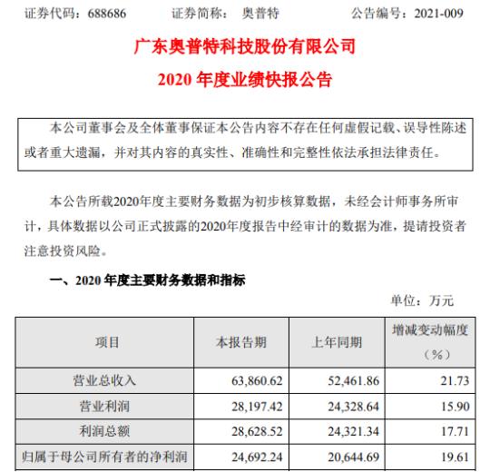 奥普特2020年度净利2.47亿增长19.61% 经营业绩健康稳定增长