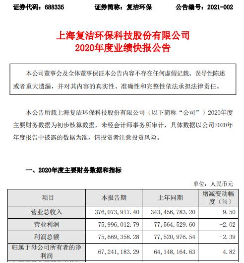 复洁环保2020年度净利6724.12万增长4.82% 整体经营稳定