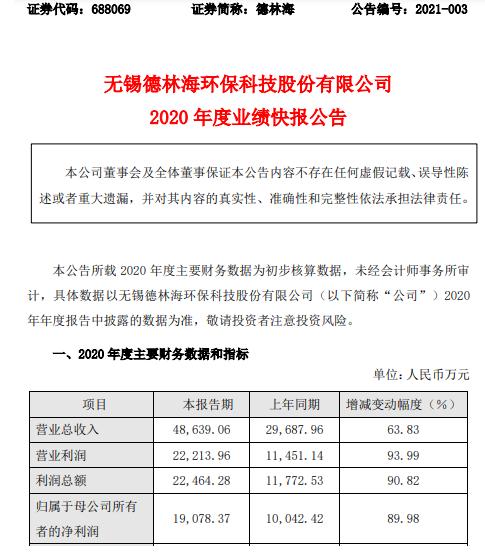 德林海2020年度净利1.91亿增长89.98% 订单增加