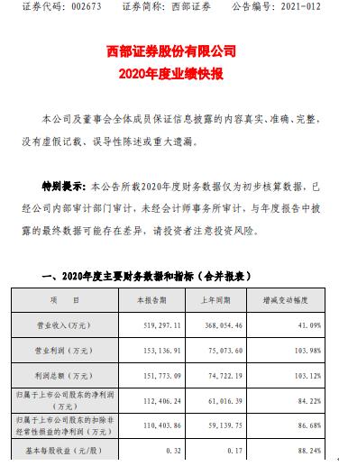 西部证券2020年度净利11.24亿增长84.22% IPO融资大幅增加