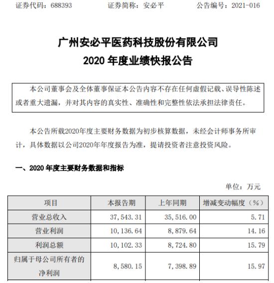 安必平2020年度净利8580.15万增长15.97% 市场线上及线下推广力度加大