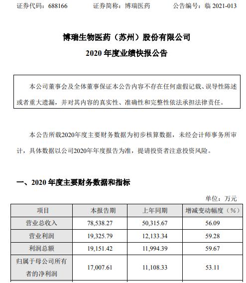 博瑞医药2020年度净利1.7亿增长53.11% 主营业务收入增加