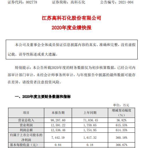 高科石化2020年度净利7442.19万增长360.16% 收购股权对应收益并入上市公司