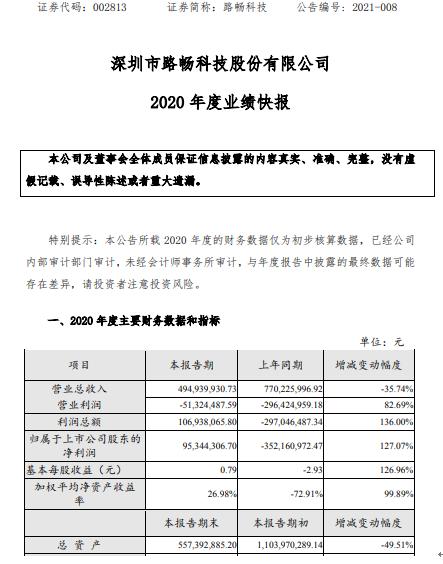 路畅科技2020年度净利9534.43万同比扭亏为盈 资产减值大幅减少