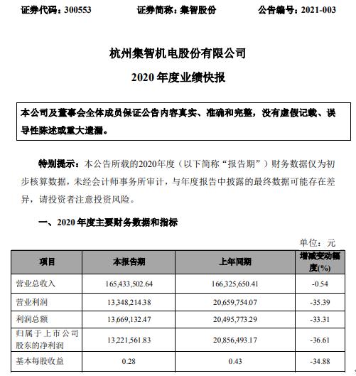 集智股份2020年度净利1322.16万下滑36.61% 研发费用增加