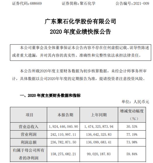 聚石化学2020年度净利1.58亿增长59.84% 汽车类销售收入实现快速增长