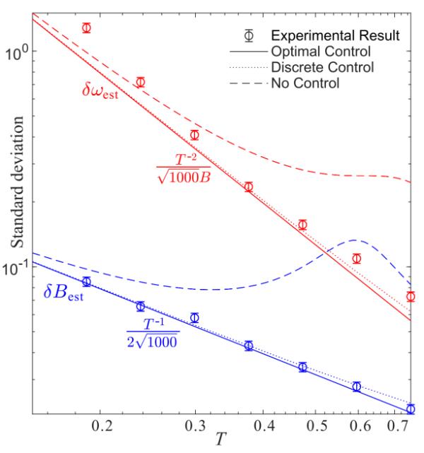 """中国科大同时实现""""超海森堡极限""""与海森堡极限的量子精密测量"""