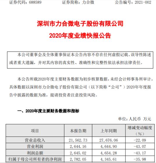 力合微2020年度净利2782.05万下滑35.98% 在手订单生产和供货延迟